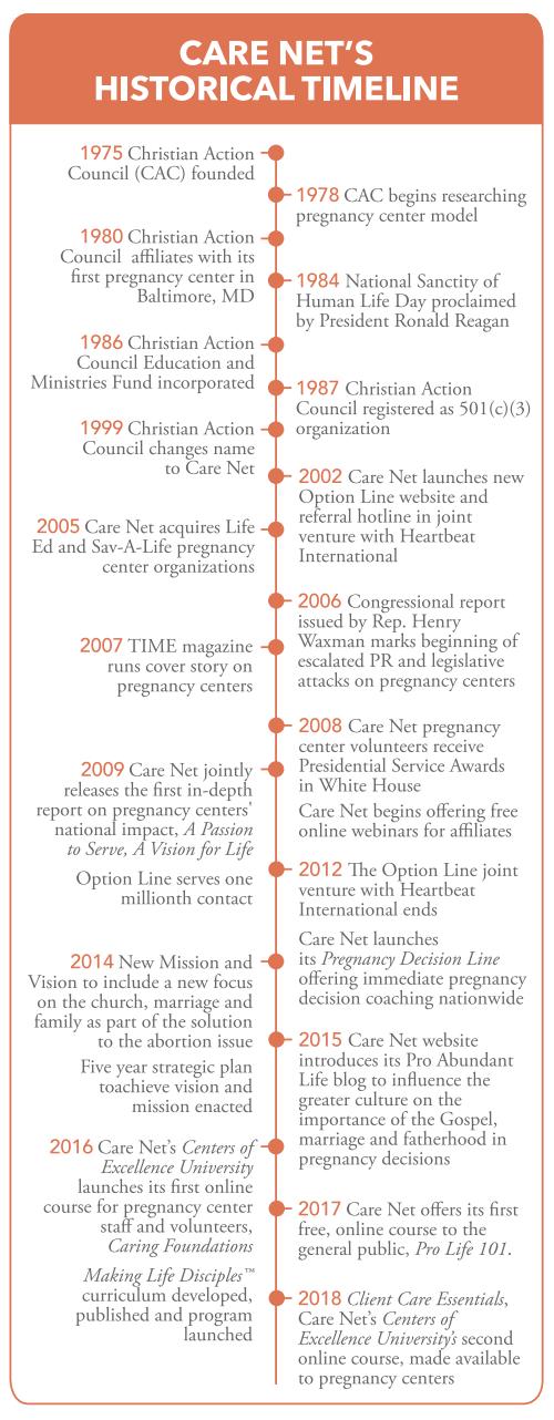 2019_CareNet_history