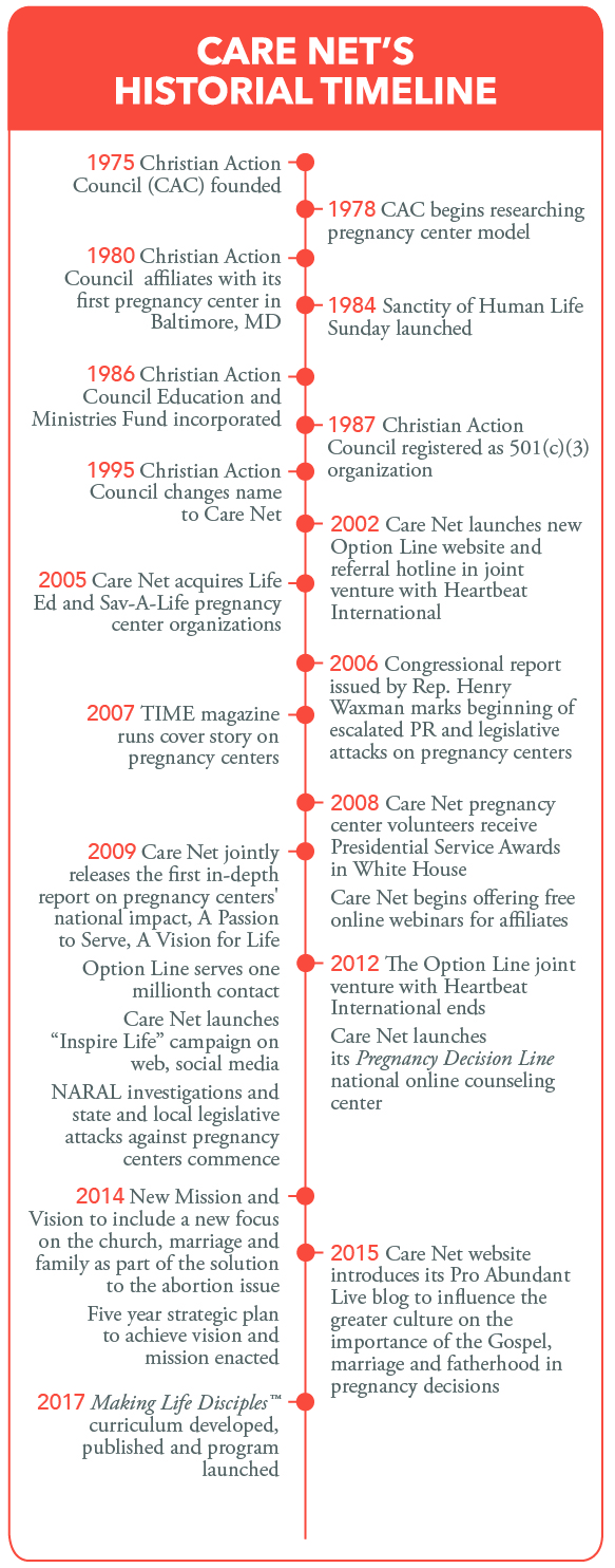 Hildebrand Historical Timeline